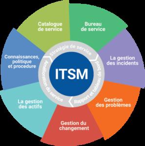Framework-ITSM-FR